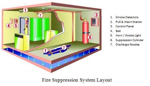 Mẫu sơ đồ hệ thống chữa cháy khí FM200 Kidde