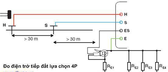 Phương Pháp Đo Điện Trở Đất Lựa Chọn 4P