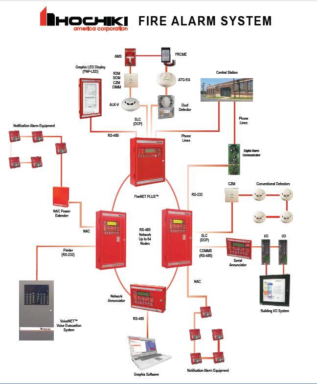 Nguyên lý hoạt động của hệ thống báo cháy Hochiki