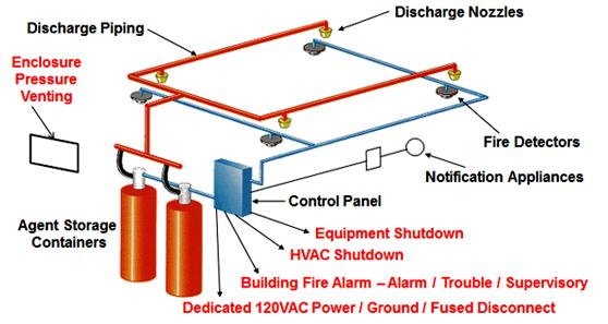 Các thiết bị chính trong hệ thống chữa cháy khí Novec 1230