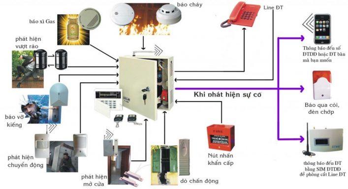 Liên động hệ thống báo cháy với các hệ thống khác