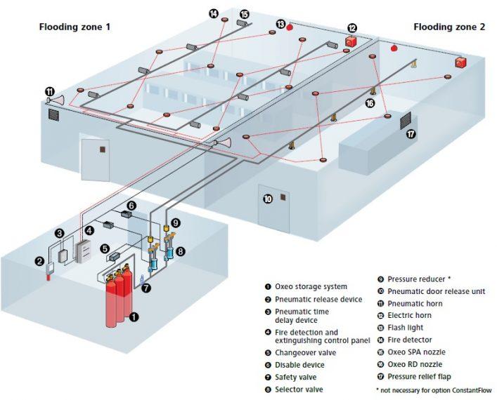 Mẫu sơ đồ hệ thống chữa cháy khí Aerosol