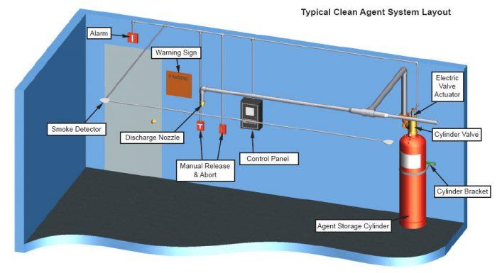 Mẫu sơ đồ thiết kế hệ thống chữa cháy khí Novec 1230 đơn giản