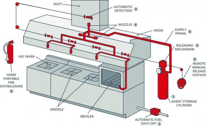 Sơ đồ hệ thống chữa cháy nhà bếp