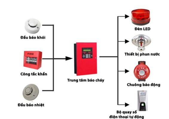 Sơ đồ hoạt động hệ thống báo cháy