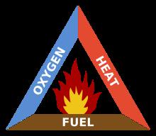 Tam giác lửa