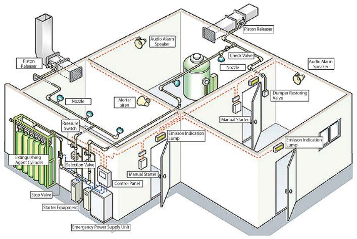 Các thiết bị chính trong hệ thống chữa cháy khí