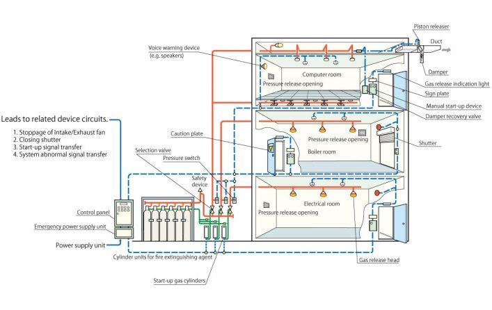 Ví dụ về thiết kế hệ thống chữa cháy khí