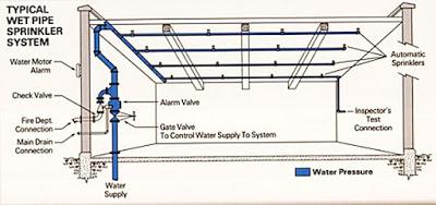 Sơ đồ cơ bản hệ thống chữa cháy Sprinkler